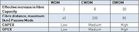 Comparing different SFW technologies