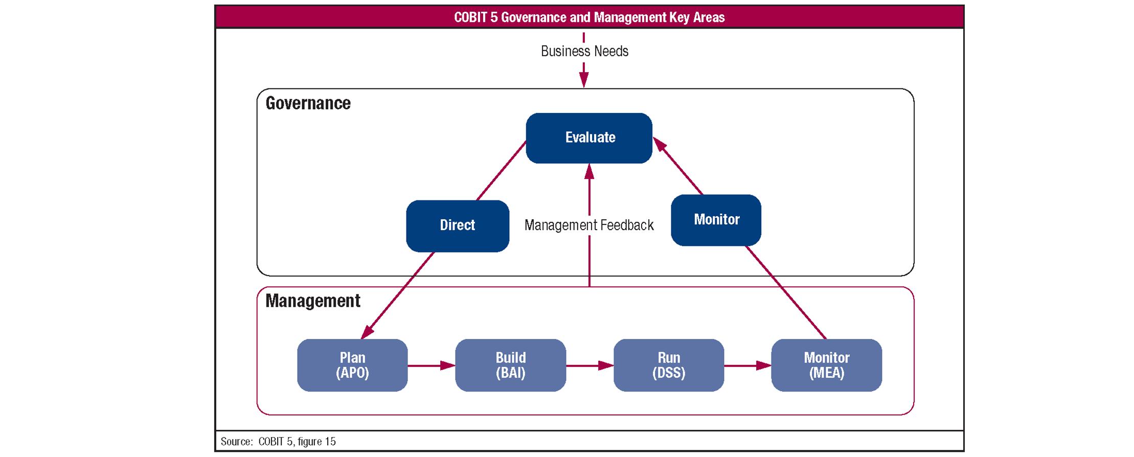 COBIT5-3