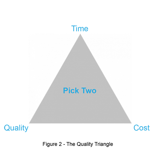 Simon Zaiko - Time Quality Cost