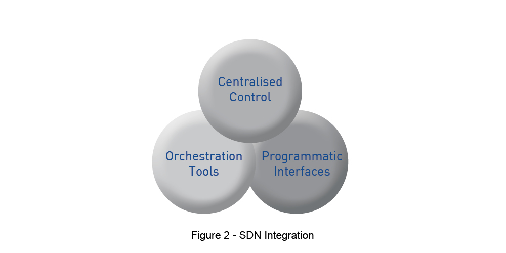 SDN Integration